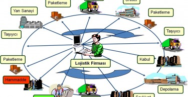 Tedarik-Zinciri-Yönetimi