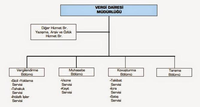 Vergi-Dairesi-Organizasyon-Şeması