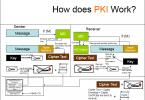 Açık Anahtar Altyapısı Nedir? PKI (Public Key Infrastructure)