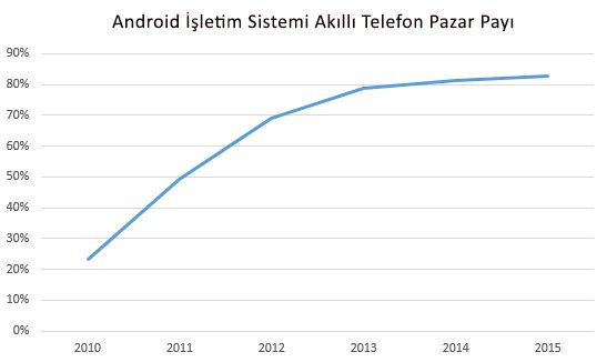 android-isletim-sistemi-pazar-payi-blog