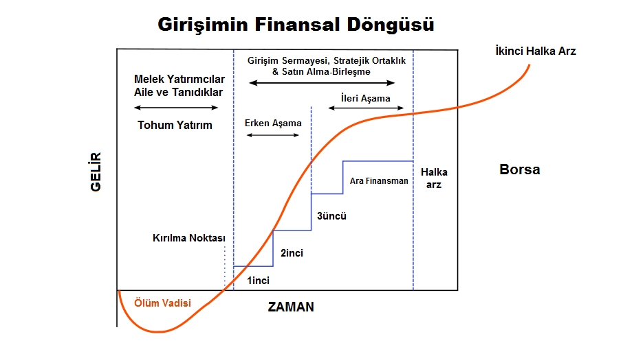 girisim-finansal-döngüsü