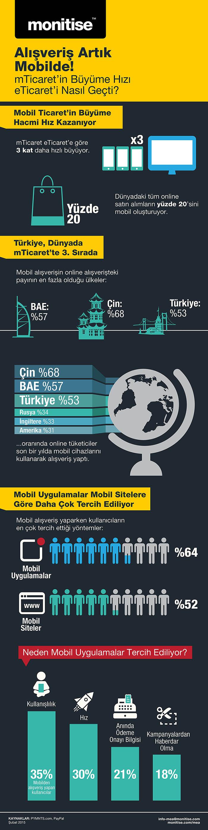 infographic_commerce_cs5