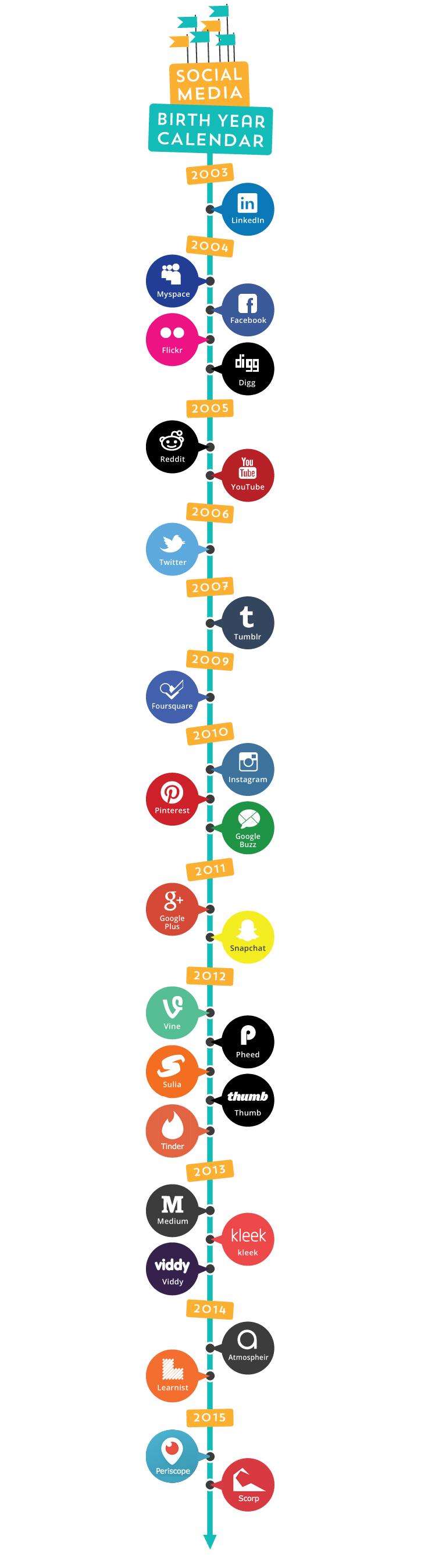 sosyal-medya-tarihcesi1