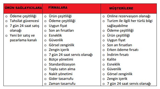E-Turizm'in avantajları-www.eticaretgunlugu.com