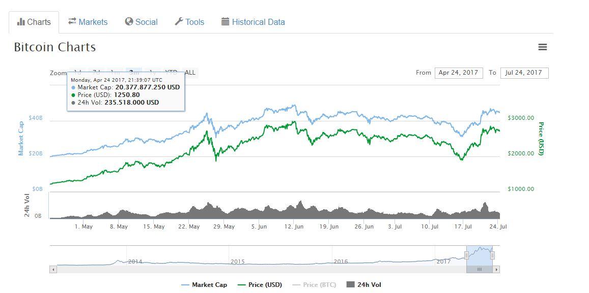 bitcoin 3 aylık periyodu