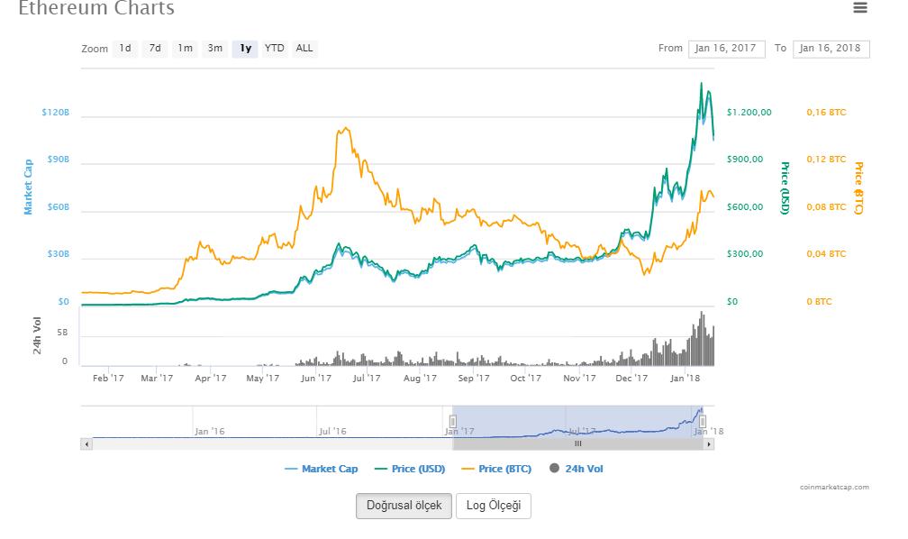 Ethereum-1-yıllık-grafik