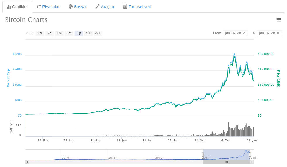 bitcoin-1-yıllık-grafik