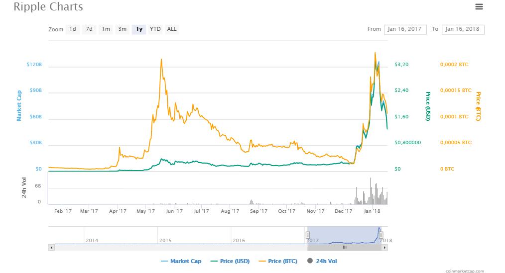 ripple-1-yıllık-grafik