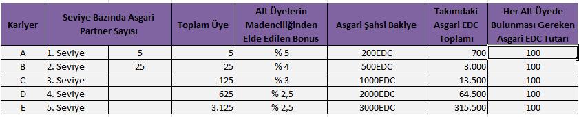 edc_madencilik_bonusu
